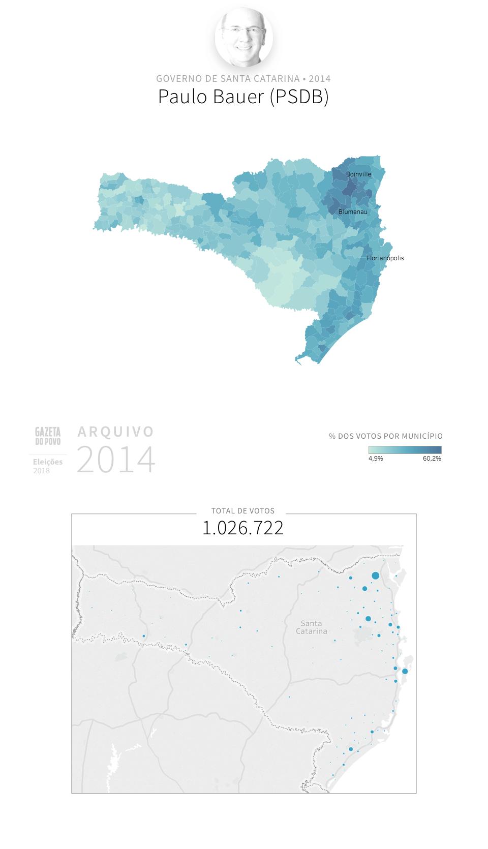 Desempenho do PSDB em Santa Catarina em 2014, na eleição para governador de Santa Catarina. Em % do total de votos em cada município.