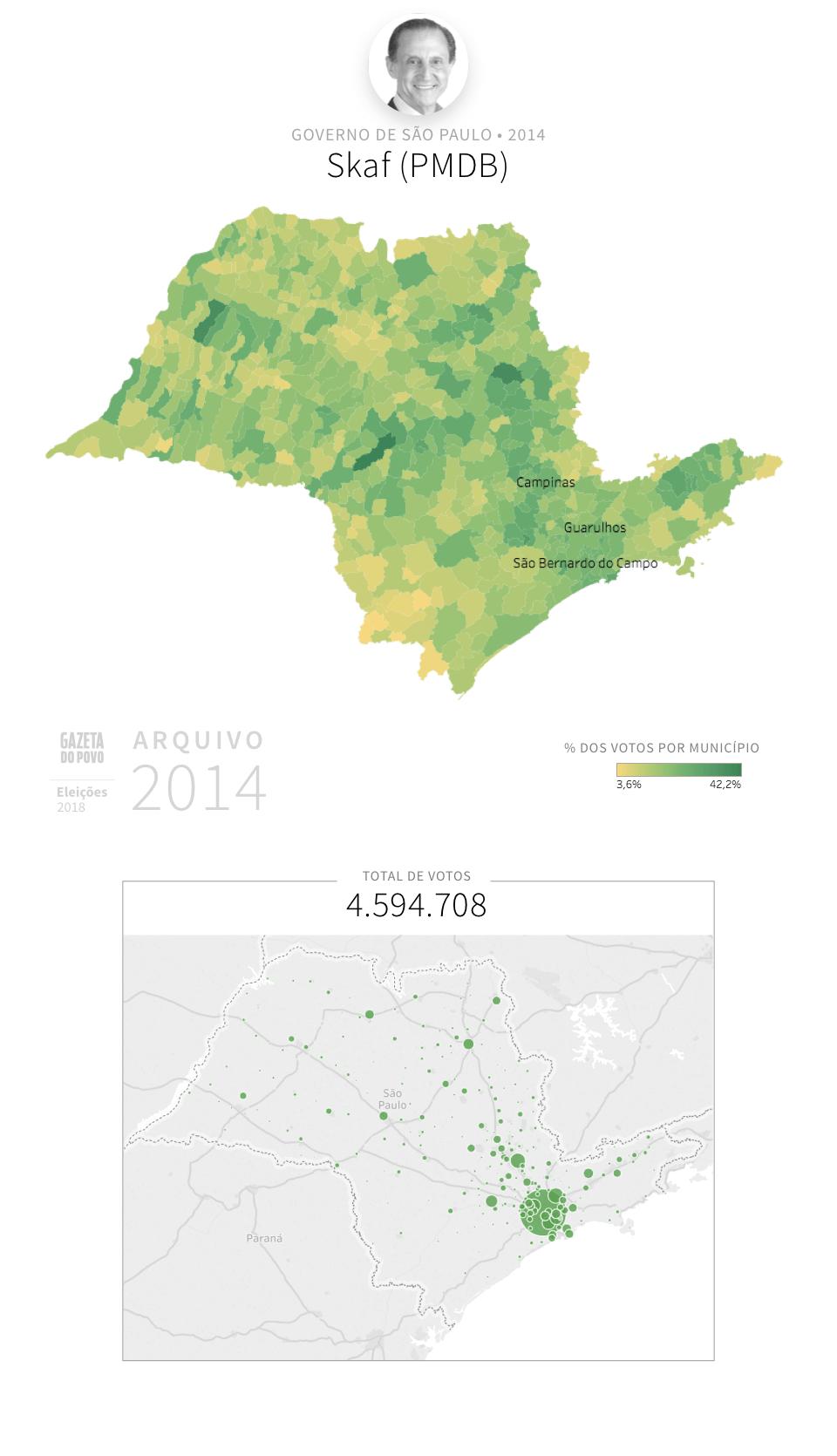 Desempenho do PMDB em São Paulo em 2014, na eleição para governador de São Paulo. Em % do total de votos em cada município. Em 2018, Skaf é candidato ao Governo.