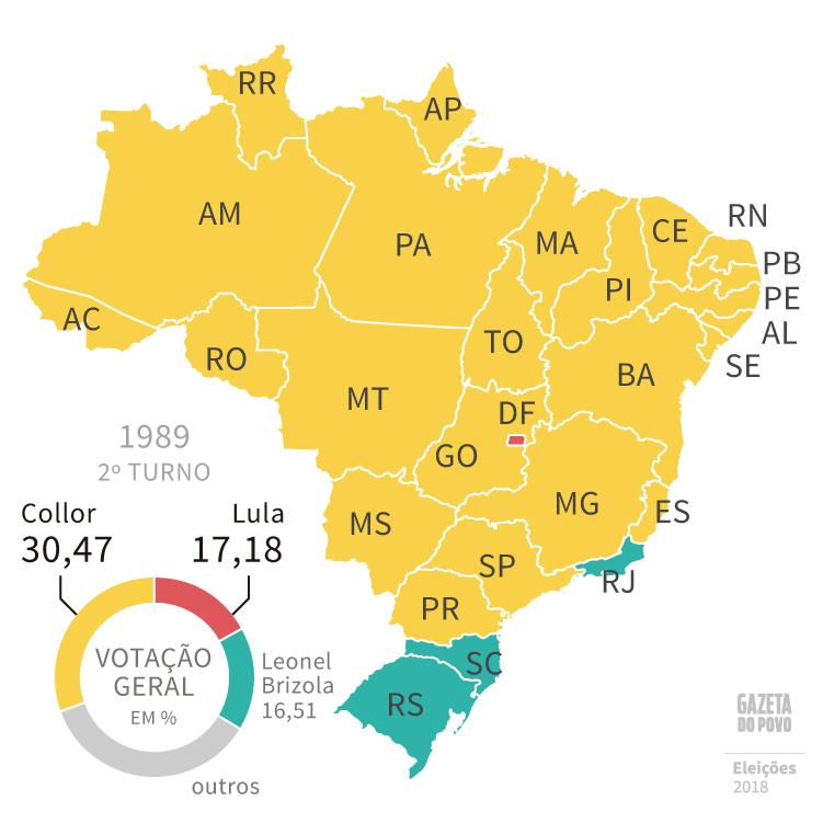 Em 1989, Fernando Collor (PRN) disputou o segundo turno com Lula (PT), seguido por Leonel Brizola (PDT)