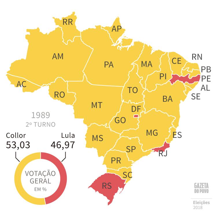 Em 1989, Fernando Collor (PRN) venceu Lula (PT) em segundo turno e em 23 estados