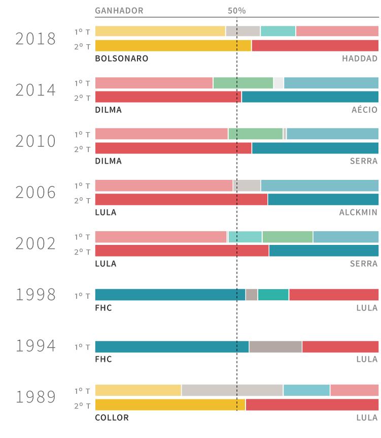 Barras dos resultados de todas as eleições presidenciais de 2018 a 1989