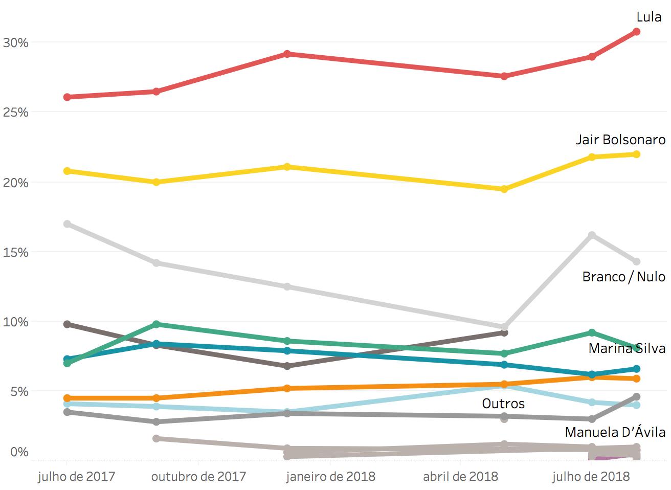 Paraná Pesquisas: Bolsonaro lidera e outros três candidatos disputam vaga no 2º turno –Eleições 2018 –Gazeta do Povo