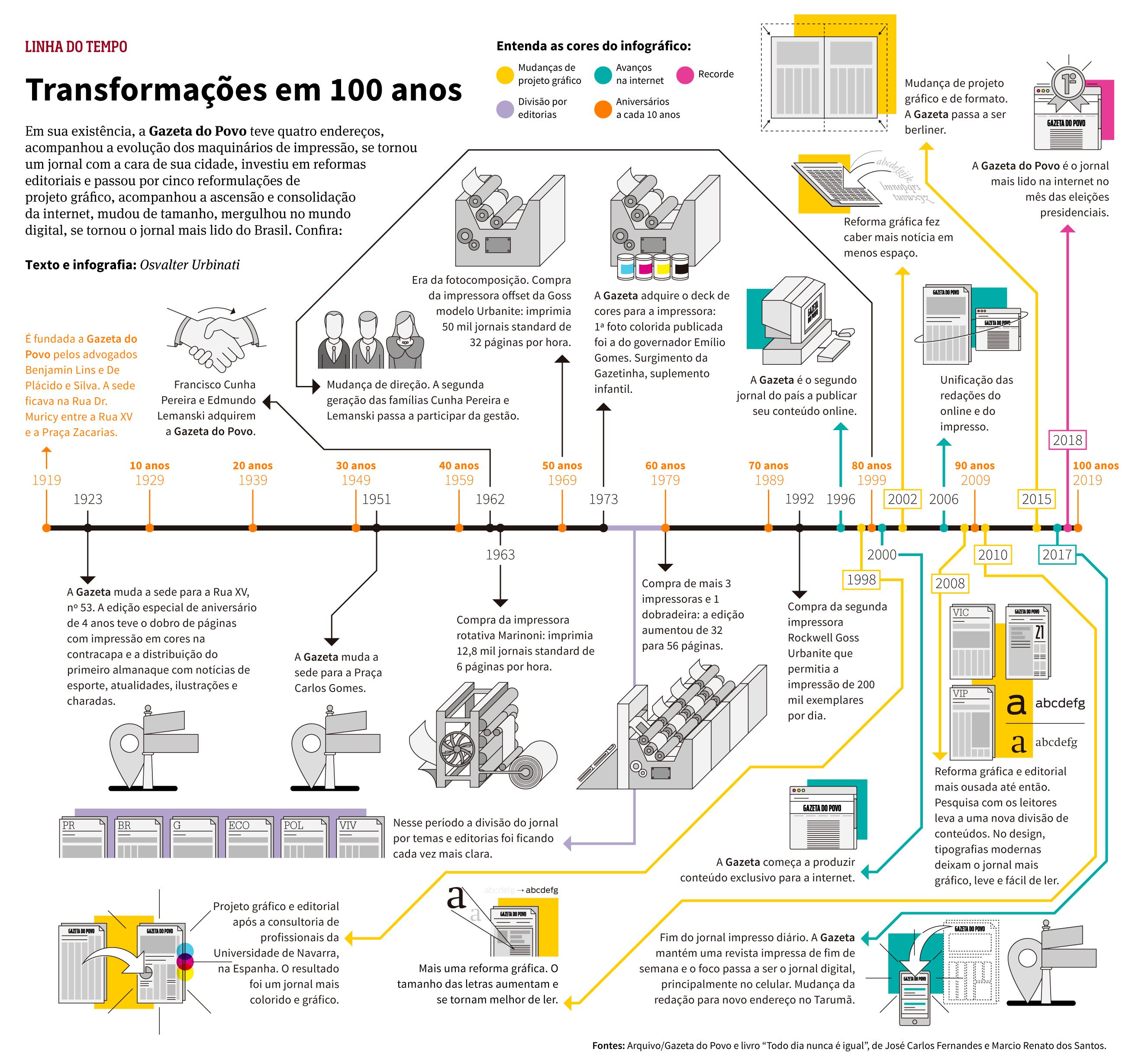 Infográfico: linha do tempo de 100 anos da Gazeta do Povo