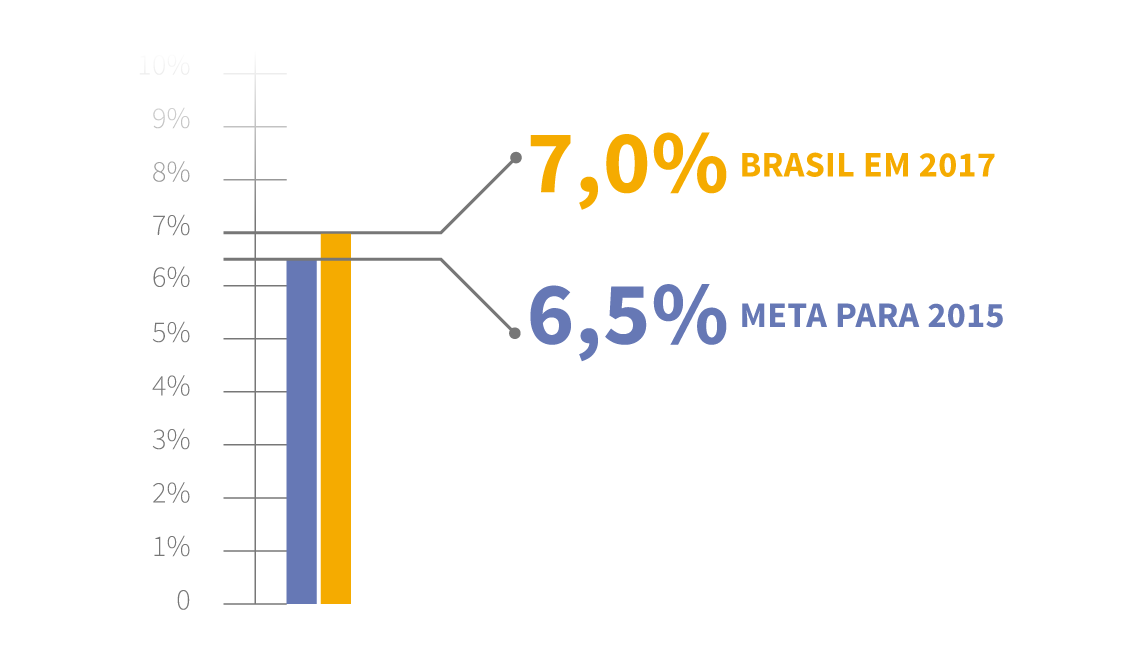 Infográfico: taxa de analfabetismo no Brasil em 2017