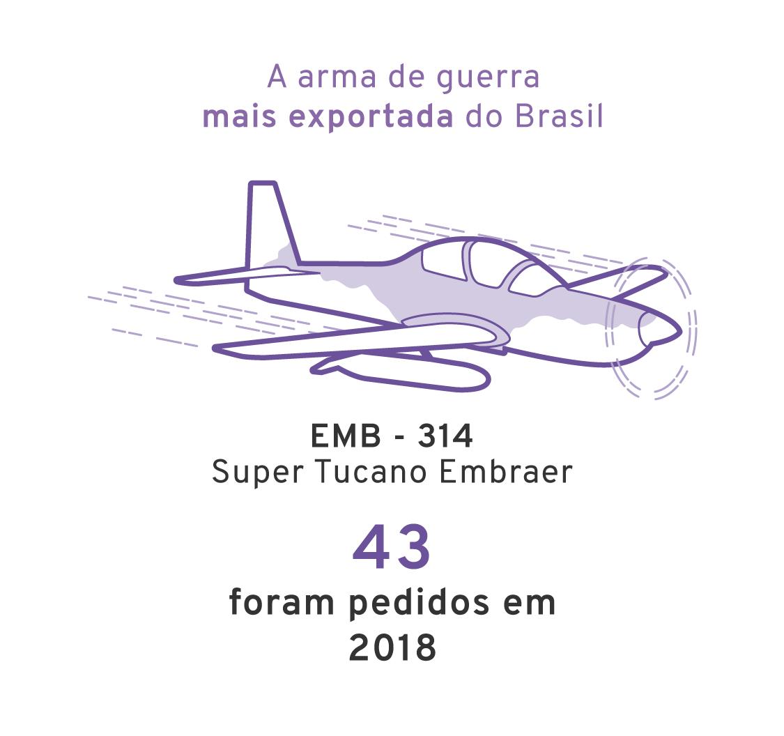 Infográfico: A arma mais vendida pelo brasil foi o embraer EMB-314, super tucano, foram vendidos 55 entre 2014 e 2018