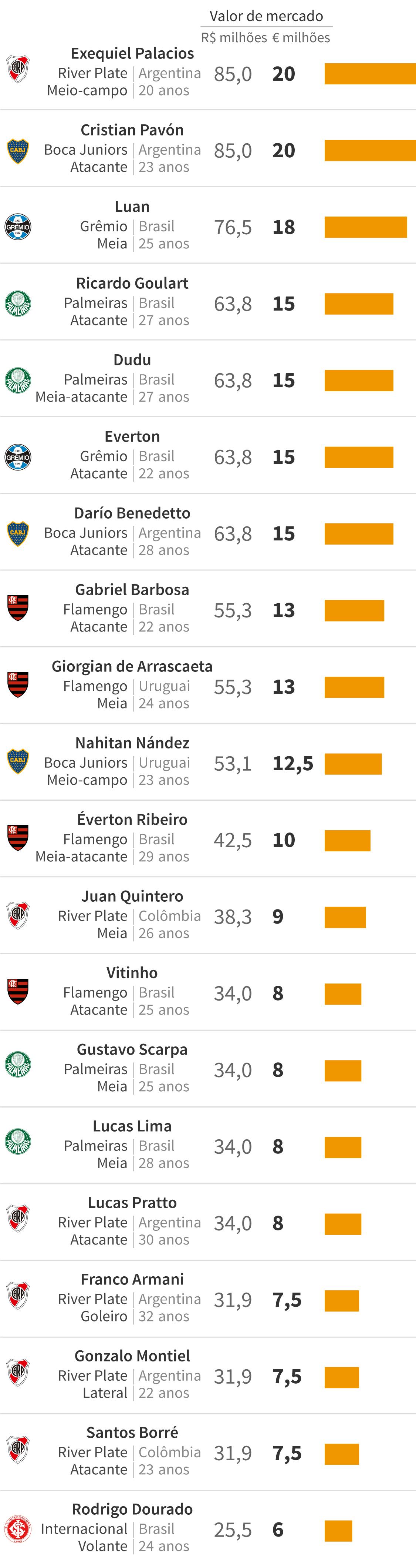 Infográfico: Top 20: os jogadores mais caros da Libertadores 2019