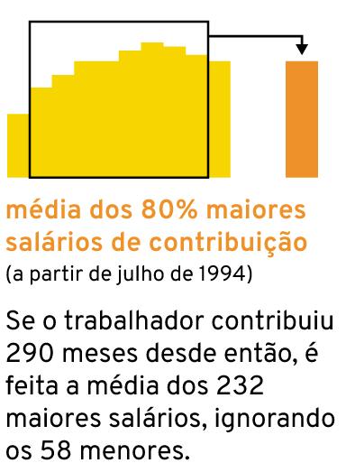 Gráfico: valor da aposentadoria integral hoje (média dos 80% maiores salários de contribuição)