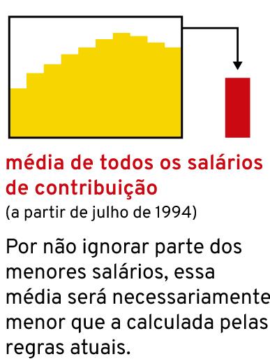 Gráfico: valor da aposentadoria integral proposto pela reforma da previdência (média de todos salários de contribuição)