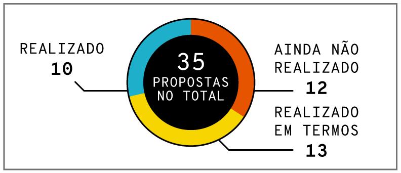 Infográfico: Proporção de status