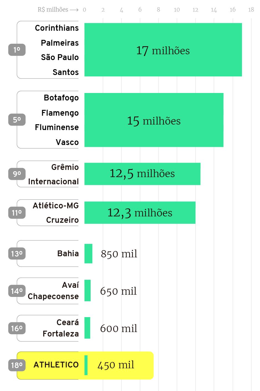 Infográfico: Cotas de televisão nos estaduais dos principais clubes do Brasil em 2019