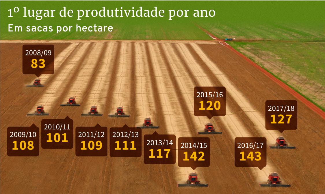 Infográfico: recordes anuais de produtividade no Desafio da Soja, desde a safra 2008/2009 até a 2017/2018