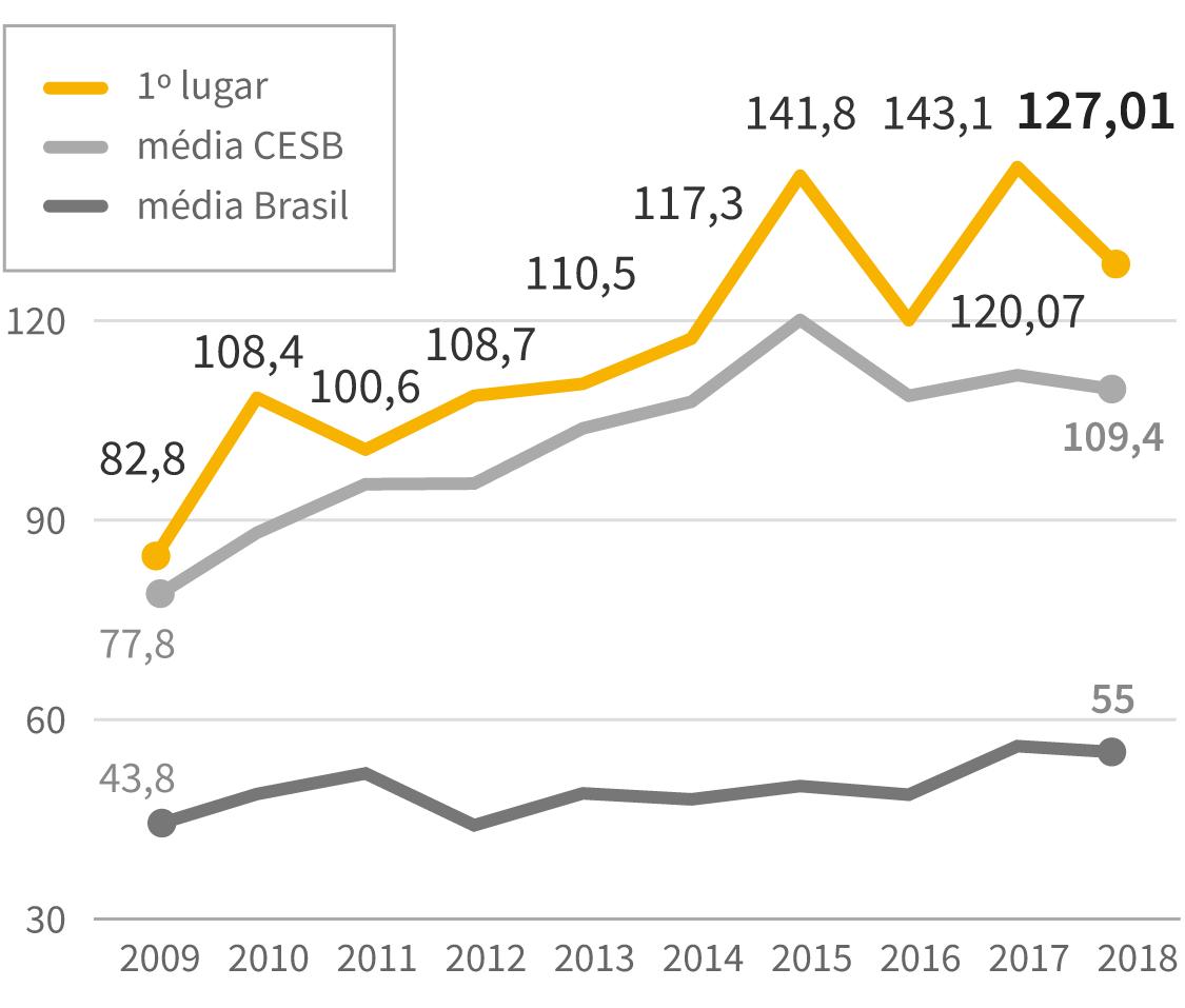 Infográfico: Evolução dos recordes de produtividade na soja com a média brasileira e a média dos agricultores vinculados ao Cesb. Em sacas por hectare desde a safra 2008 até a última edição 2017/2018