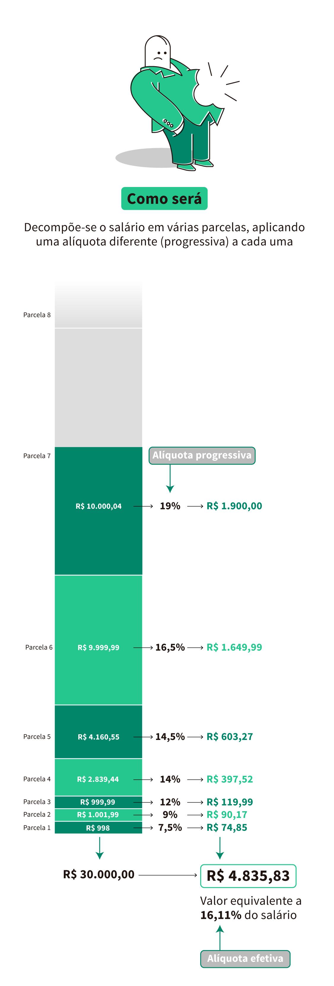 Servidores públicos federais. COMO SERÁ: exemplo de alíquota, considerando um salário de R$ 30.000,00