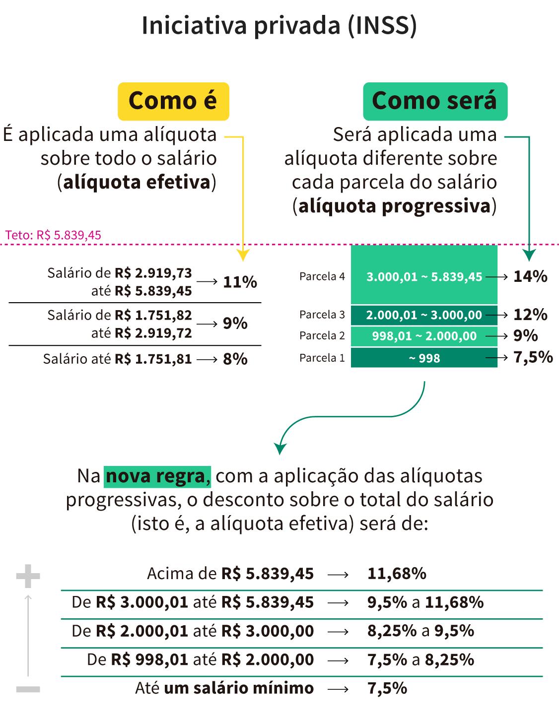 Infográfico: alíquotas da nova previdência (Iniciativa Privada - INSS)