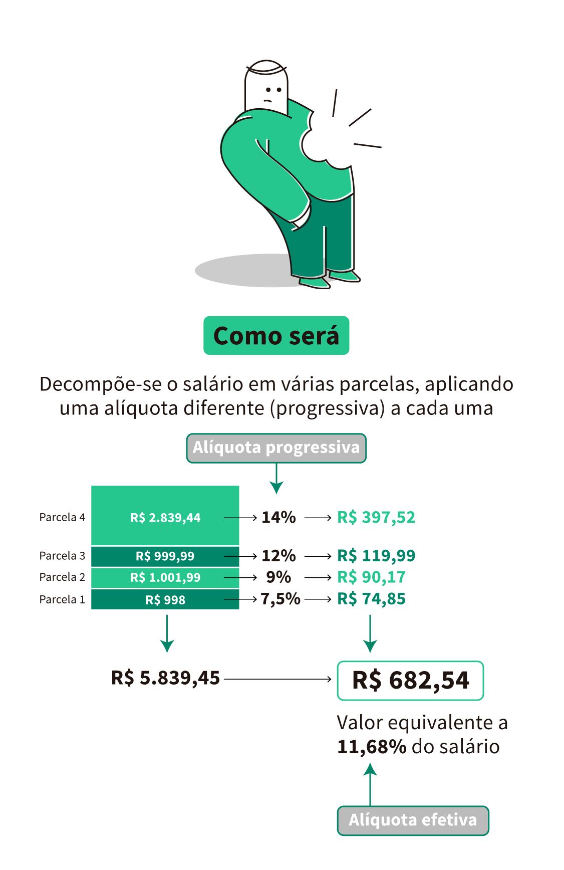 INSS. COMO SERÁ: exemplo de alíquota, considerando um salário de R$ 5.839,45 (Teto do INSS)