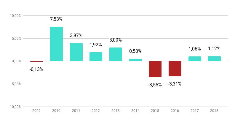 Gráfico: PIB do Brasil nos últimos 10 anos, de 2009 a 2018