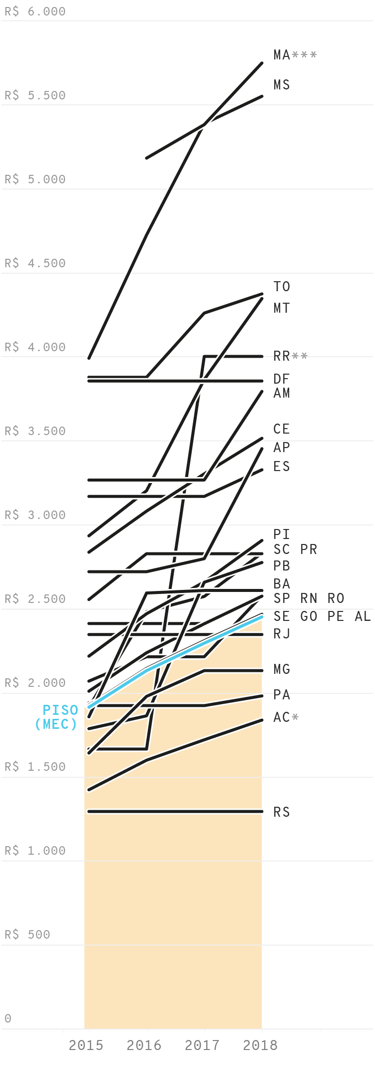 Infográfico: Evolução do piso dos professores nos estados