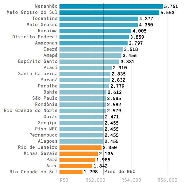 Infográfico: Ranking do piso dos professores em 2018