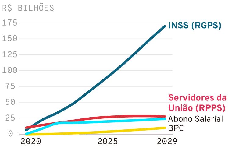 Infográfico: Projeção de economia ano a ano com a reforma da Previdência