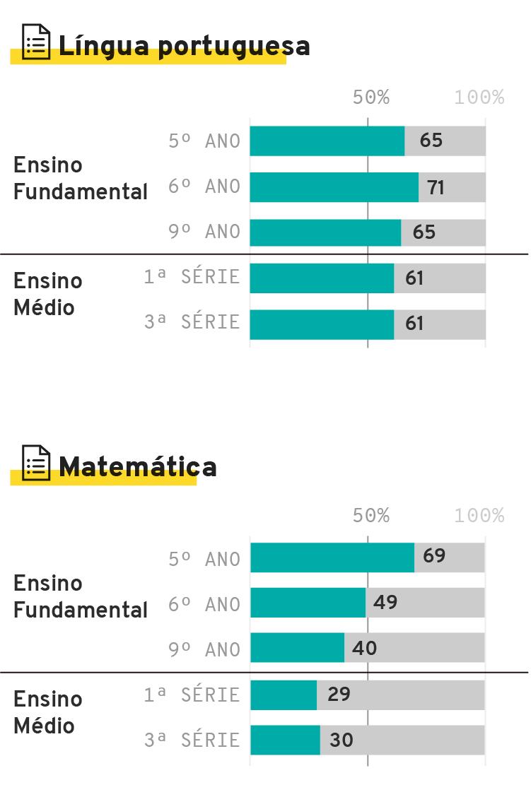 Infográfico: Os resultados da primeira Prova Paraná