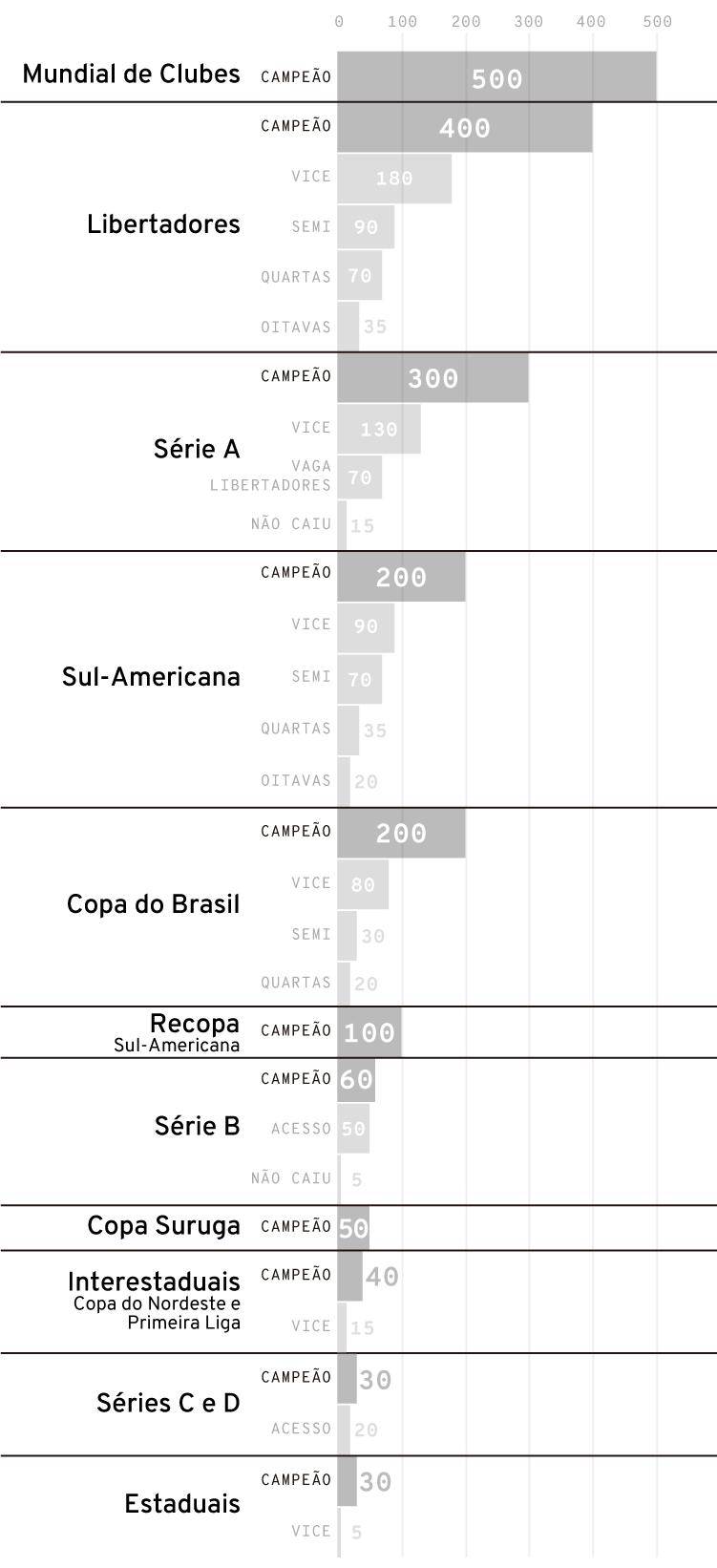 Infográfico: Ranking da década do futebol brasileiro - a regra