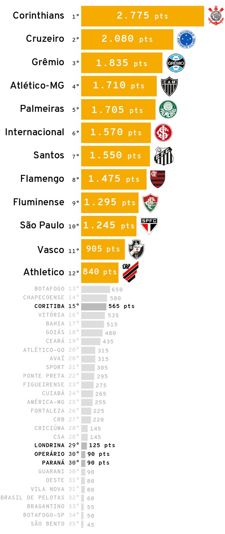 Infográfico: Ranking da década do futebol brasileiro