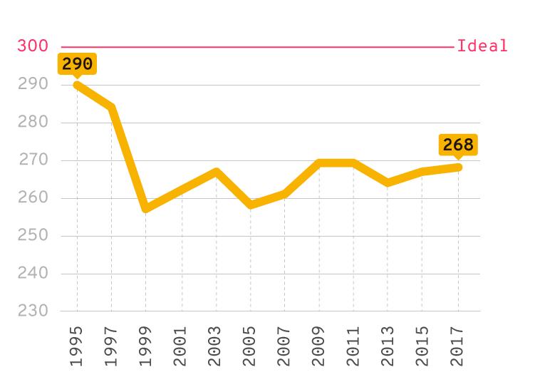 Infográfico: nível de proeficiência em português