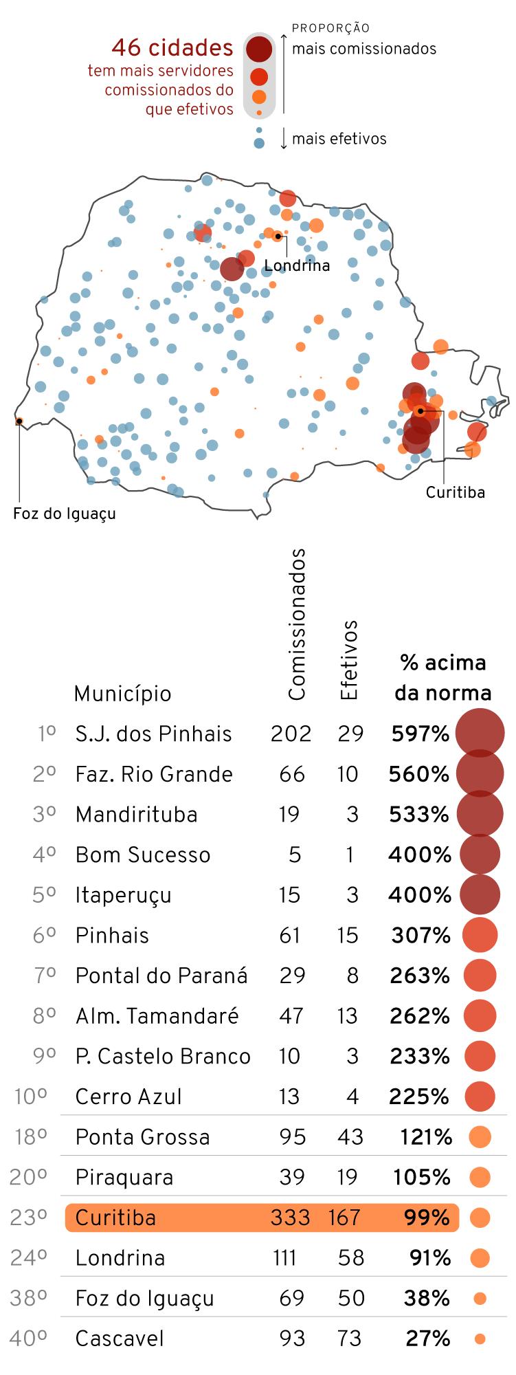 Infográfico: Mapa com a relação de funcionários comissionados x efetivos nas Câmaras Municipais de vereadores do Paraná