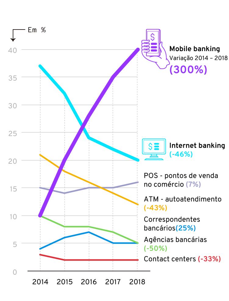 Infográfico: Infográfico: Evolução das transações bancárias no mobile banking