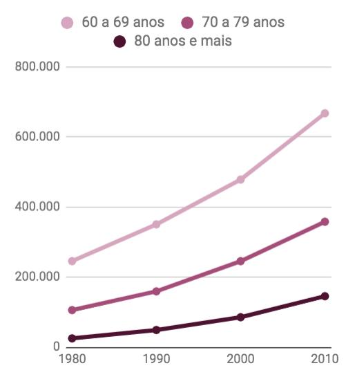 Infográfico: Avanço da população de idosos de 1980 a 2010