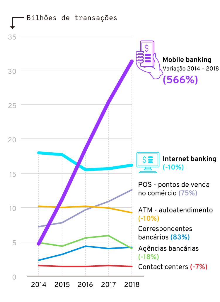 Infográfico: Evolução das transações bancárias no mobile banking