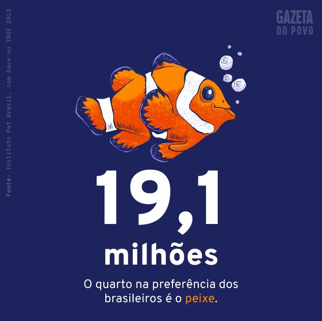 População de peixes de estimação do Brasil