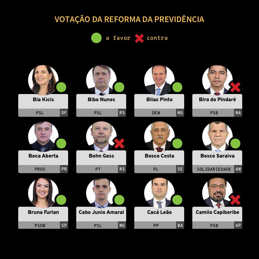 Votação da reforma da Previdência - Deputados