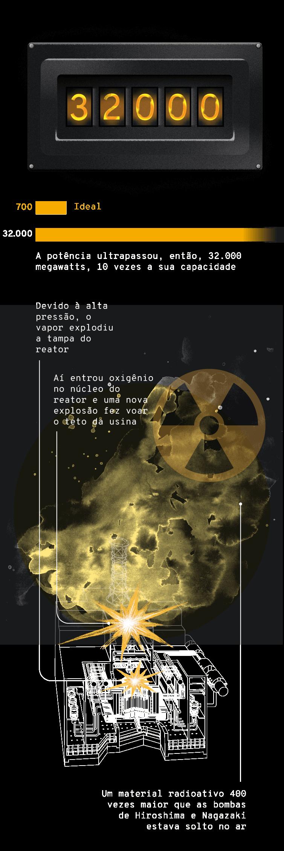 Infográfico: Descontrole da potência do reator de Chernobil