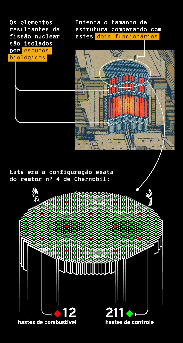 Infográfico: Núcleo do reator RBMK