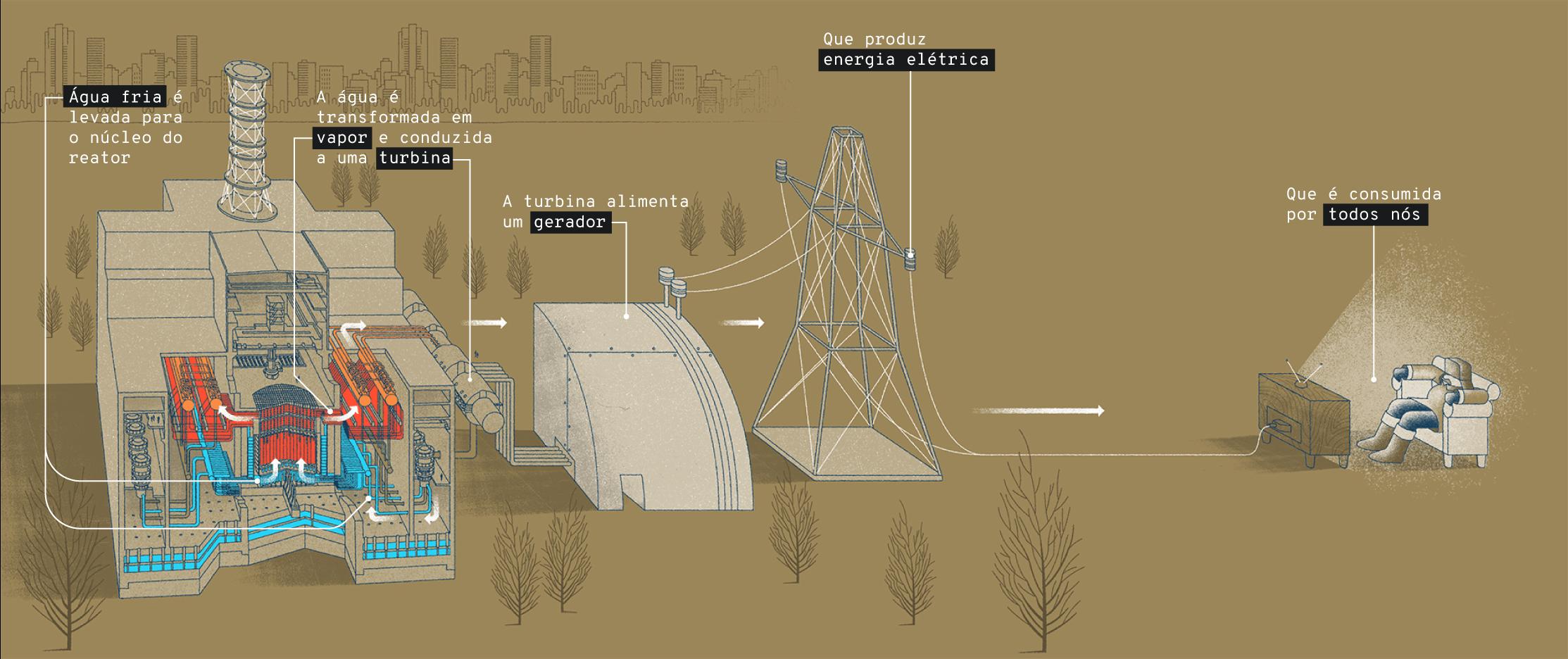 Infográfico: Funcionamento de uma usina nuclear