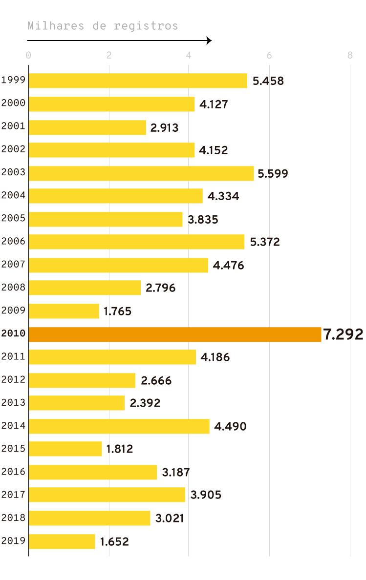 Infográfico: Focos de incêndio no estado detectados pelo Inpe