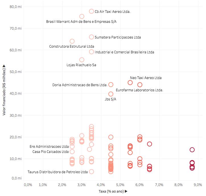 Infográfico: quem financiou aviões pelo BNDES
