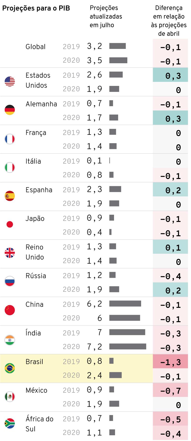 PIB dos países em recessão e crise econômica