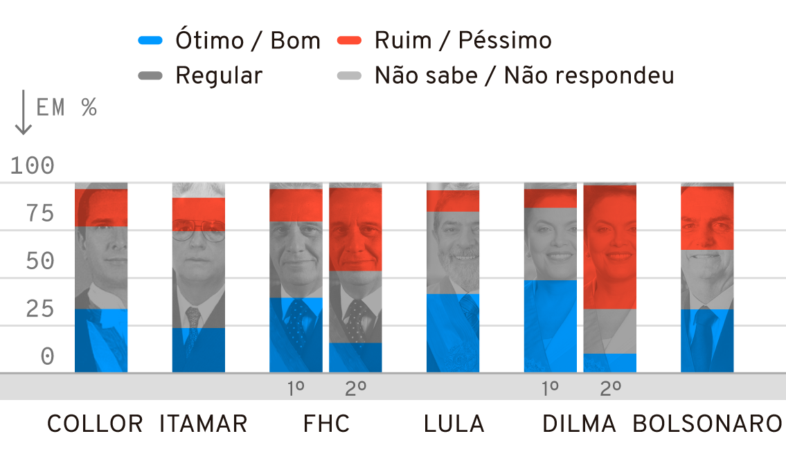 Infográfico: Avaliação do primeiro semestre do governo Bolsonaro em comparação com outros presidentes