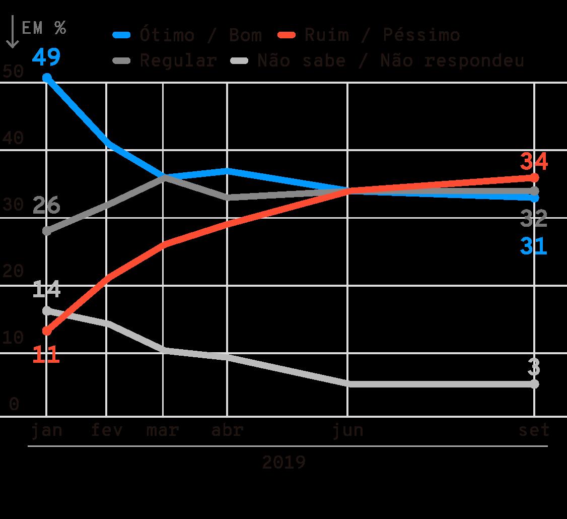 Infográfico:  Avaliação do presidente Jair Bolsonaro
