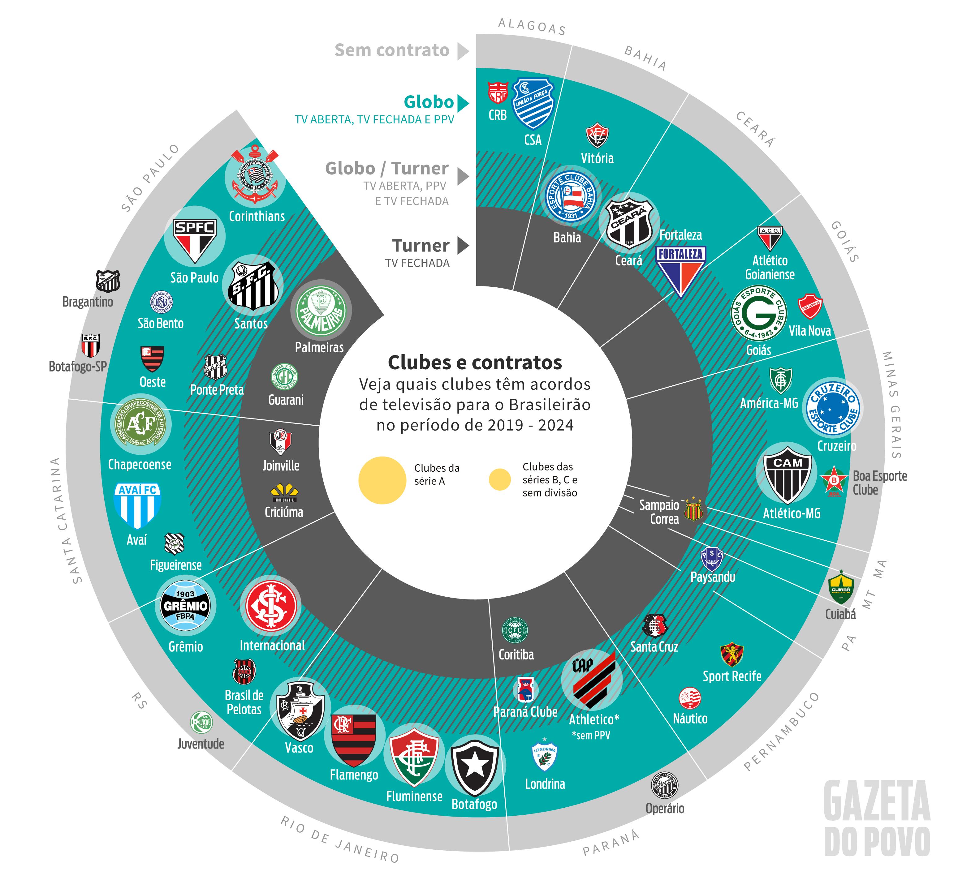 Cotas Da Tv Globo Para O Futebol Em 2019