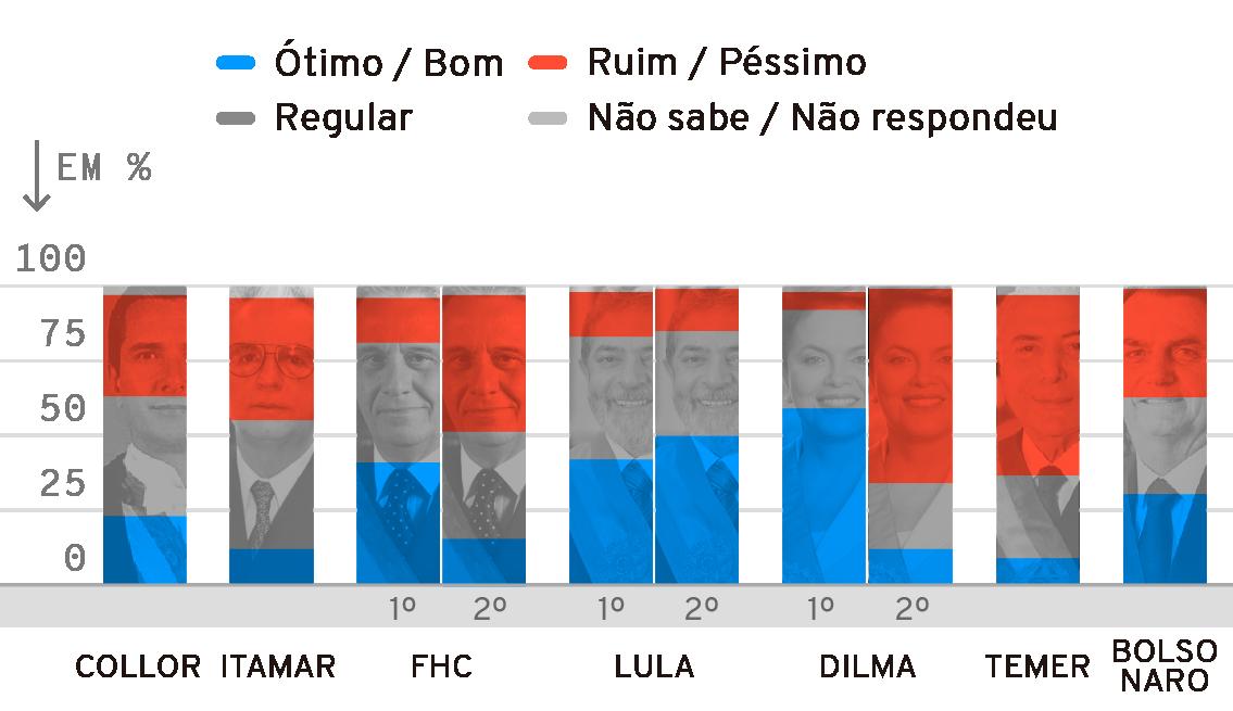 Infográfico: Avaliação do primeiro ano do governo Bolsonaro em comparação com outros presidentes