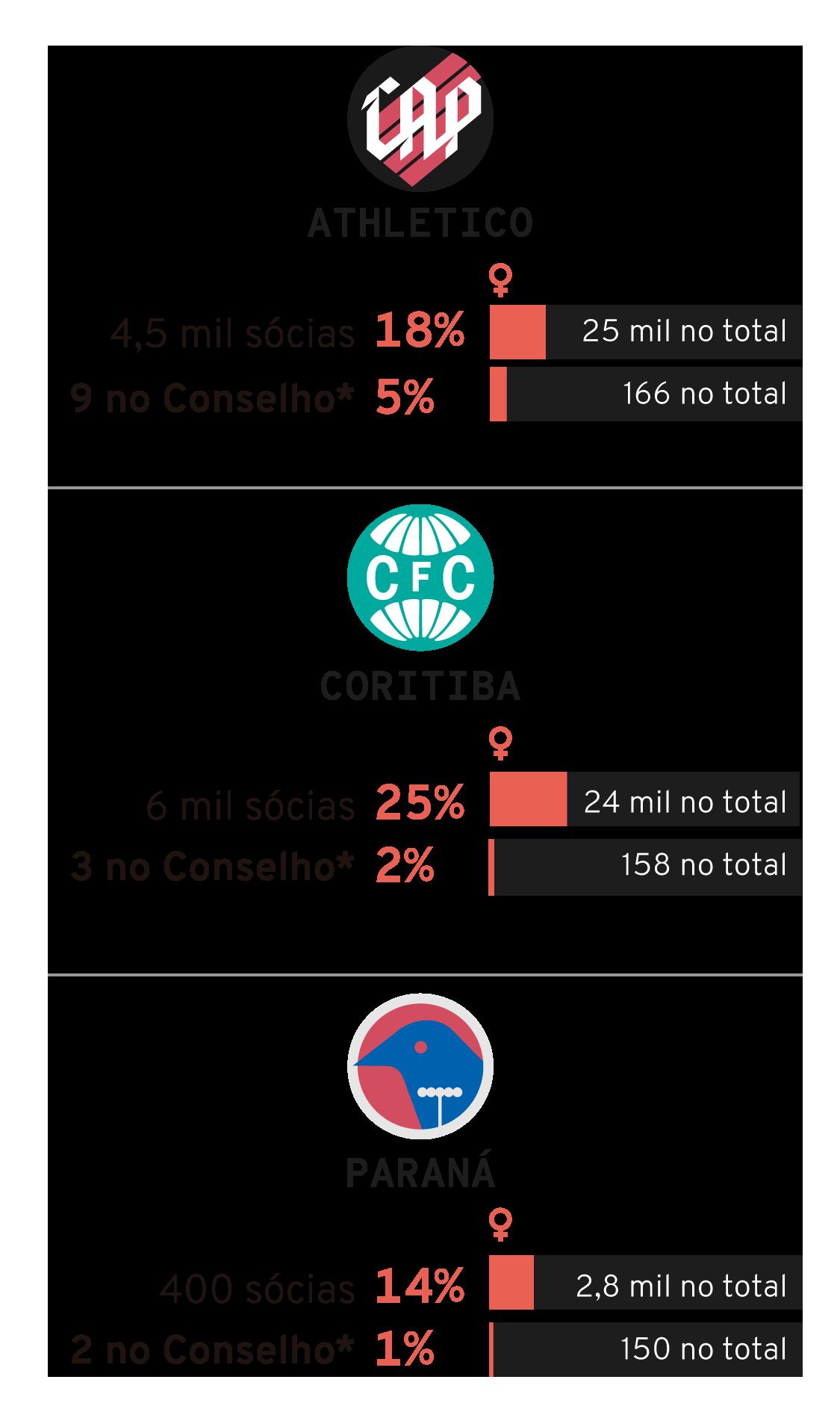 Infográfico: Mulheres na política dos clubes de futebol do Paraná: Athletico, Coritiba e Paraná
