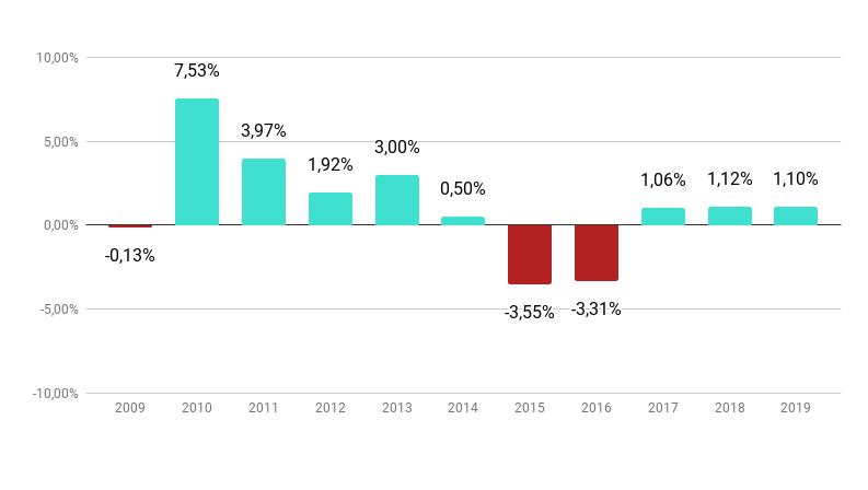 Gráfico: PIB do Brasil nos últimos 10 anos, de 2009 a 2019