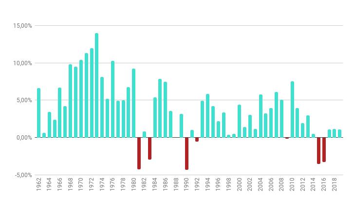 Gráfico: Histórico de evolução do PIB Brasileiro anual de 1962 a 2019