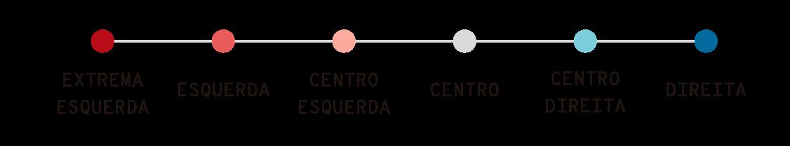 esquerda e direita na américa latina