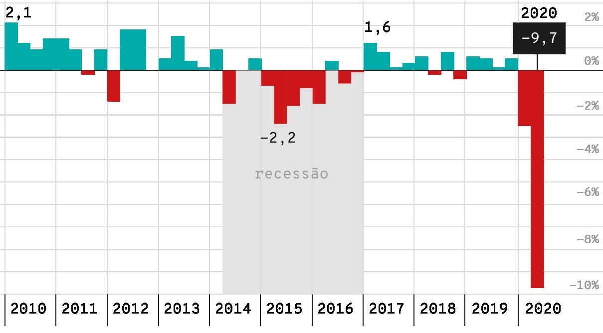 Infográfico: Histórico do PIB trimestral no Brasil, de 2009 a 2019