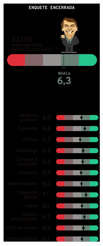 Resultado final - Quiz Bolsonaro