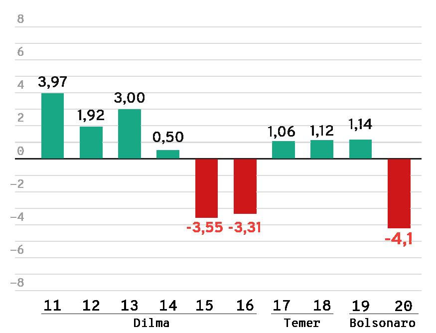 Gráfico: PIB do Brasil nos últimos 10 anos, de 2011 a 2020